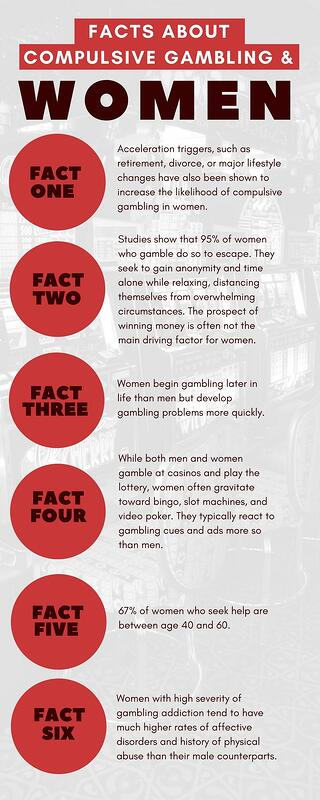 Facts about Compulsive Gambling & Women